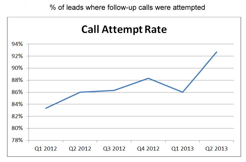 Call Attempt Rate