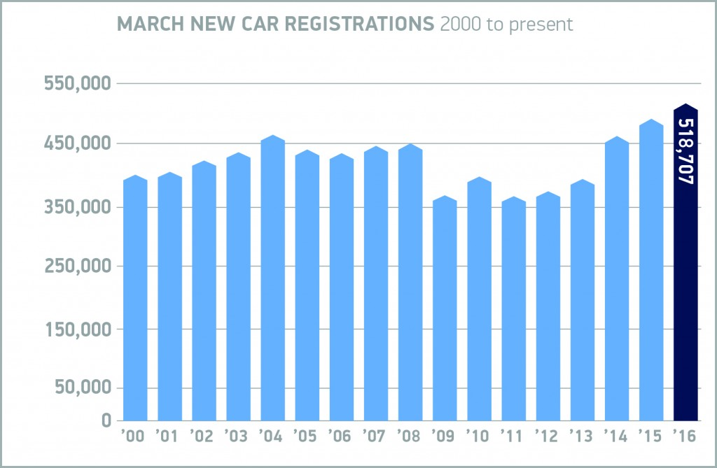 New car registrations rolling